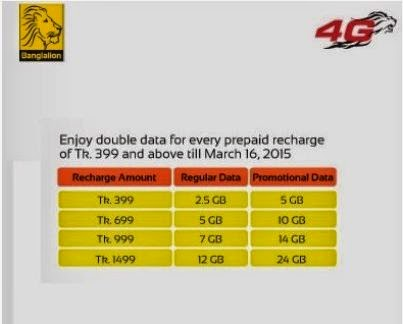 banglalion+double+data+offer+on+recharge+for+prepaid