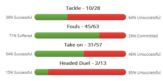 Januzaj's average duels this season
