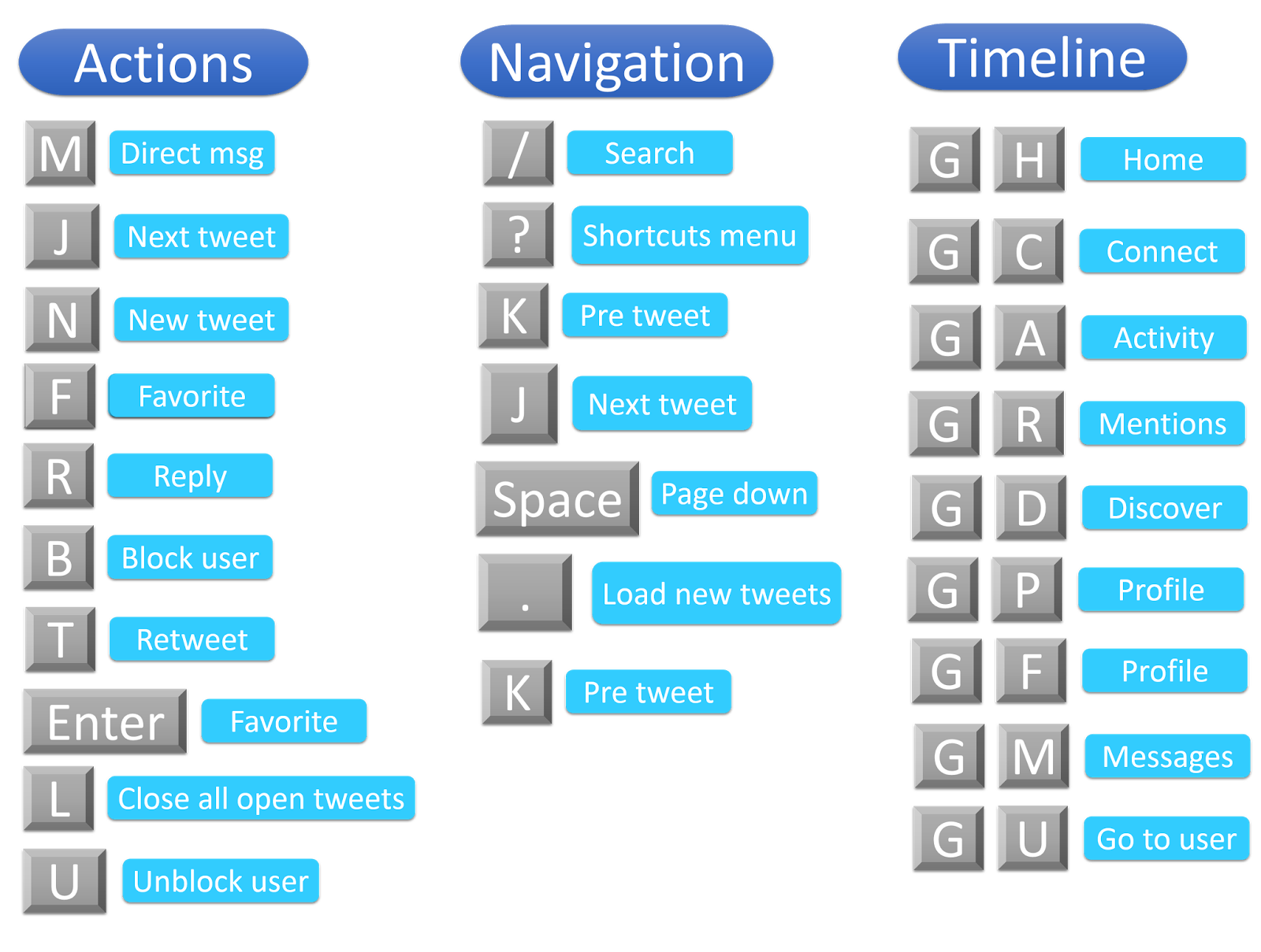 Twitter Keyboard Shortcut Keys - 2014