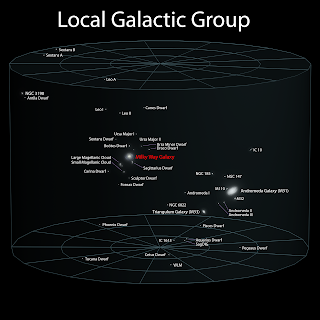 Earth's Location in the Universe Earth → Solar System → Solar Interstellar Neightborhood → Milky Way Galaxy → Local Galactic Group → Virgo Supercluster → Observable Universe → Universe → Unknown (our Universe might be a part of Multiverse)   Earth's Location in the Universe      Earth - 12,700 km in diameter - Our planet    Geospace - 63,000 km Sunward side; - 6,300,000 km trailing side - The space dominated by Earth's magnetic field  Orbit of the Moon - 770,000 km across - The average diameter of the orbit of the Moon relative to the Earth  Earth's Orbit - 300 million km across (2 AU) - The average diameter of the orbit of the Earth relative to the Sun. Contains the Sun, Mercury and Venus  Inner Solar System - 6 AU across - Contains the Sun, the inner planets (Mercury, Venus, Earth and Mars) and the asteroid belt  Outer Solar System - 60 AU across - Surrounds the inner Solar System; comprises the outer planets (Jupiter, Saturn, Uranus and Neptune)  Kuiper Belt - 96 AU across - Belt of icy objects surrounding the outer solar system. Contains the dwarf planets Pluto, Haumea and Makemake  Heliosphere - 160 AU across - Maximum extent of the Solar wind and the interplanetary medium  Scattered Disk - 200 AU across - Region of sparsely scattered icy objects surrounding the Kuiper belt. Contains the dwarf planet Eris  Oort Cloud - 100,000–200,000 AU across (2–4 light-years) - Spherical shell of over a trillion comets  Solar System - 4 light-years across - Our home planetary system. At this point, the Sun's gravity gives way to that of surrounding stars    Local Interstellar Cloud - 30 light-years across - Interstellar cloud of gas through which the Sun and a number of other stars are currently travelling    Local Bubble - 210–815 light-years across - Cavity in the interstellar medium in which our Sun and a number of other stars are currently travelling. Caused by a past supernova  Gould Belt - 3,000 light-years across - Ring of young stars through which our Sun is currently travelling  Orion Arm - 10,000 light-years in length - The spiral arm of the Milky Way Galaxy through which our Sun is currently travelling  Orbit of the Solar System - 56,000 light years across - The average diameter of the orbit of the Saturn relative to the Galactic Center. Our Sun's orbital radius is roughly 28,000 light years, or slightly over half way to the galactic edge. One orbital period of our Solar System lasts between 225 and 250 million years  Milky Way Galaxy - 100,000 light-years across - Our home galaxy, composed of 200 billion to 400 billion stars and filled with the interstellar medium    Milky Way Subgroup - 2.74 million light-years across (0.84 megaparsecs) - The Milky Way and those satellite galaxies gravitationally bound to it, such as the Sagittarius Dwarf, the Ursa Minor Dwarf and the Canis Major Dwarf. Cited distance is the orbital diameter of the Leo T Dwarf galaxy, the most distant galaxy in the Milky Way subgroup  Local Group - 3 megaparsecs across - Group of at least 47 galaxies. Dominated by Andromeda Galaxy (the largest), The Milky Way and Triangulum; the remainder are small dwarf galaxies    Virgo Supercluster - 33 megaparsecs across - The supercluster of which our Local Group is a part; comprises roughly 100 galaxy groups and clusters    Pisces-Cetus Supercluster Complex - 300 megaparsecs across - The galaxy filament of which the Virgo Supercluster is a part    Observable Universe - 28,000 megaparsecs across - The large-scale structure of the Universe consists of more than 100 billion galaxies, arranged in millions of superclusters, galactic filaments, and voids, creating a foam-like superstructure    Universe - Minimum of 28,000 megaparsecs - Beyond the observable Universe lies the unobservable regions where no light from those regions has reached the Earth yet. No information is available about the region, as light is the fastest travelling medium of information. However, since there is no reason to suppose different natural laws, the universe is likely to contain more galaxies in the same foam-like superstructure  Beyond - Size Unknown - Our universe might be a part of multiverse, omniverse, and/or other hypothetical concepts   Explanation of units:  1 AU or Astronomical Unit is the distance between the Earth and the Sun, or 150 million km. Earth's orbital diameter is twice its orbital radius, or 2 AU One light-year is the distance light travels in a year; equivalent to 9.46 trillion km or 63,200 AU A parsec is 3.26 light-years One megaparsec is equivalent to one million parsecs or 3.26 million light-year   Images Credit: Andrew Z. Colvin Explanation from: http://en.wikipedia.org