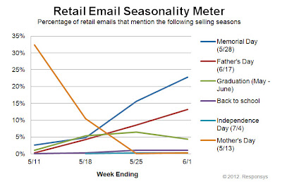 Click to view the June 1, 2012 Retail Email Seasonality Meter larger