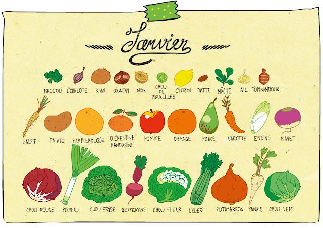 Fruits l gumes de saison pissenlit - Fruit de saison decembre ...