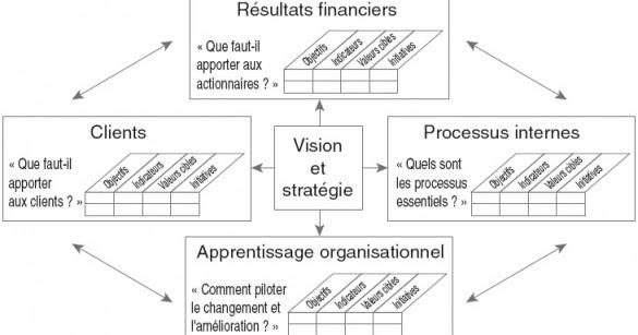 Le Tableau De Bord Les Quatre Dimensions Du Tableau Prospectif
