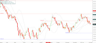 Índice Bovespa em tendência de queda no gráfico