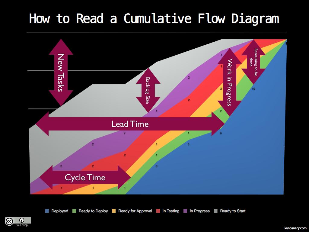 Jak rozumět diagramu Cumulative Flow (zdroj Paul Klipp)