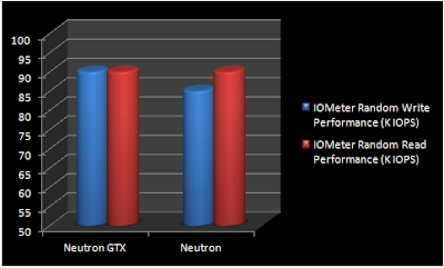 Corsair Neutron Series & Neutron Series GTX SSDs Review screenshot 6