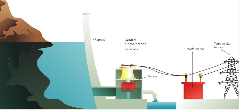 Otros tipos de centralesgeneradoras de energía son la hidroeléctrica
