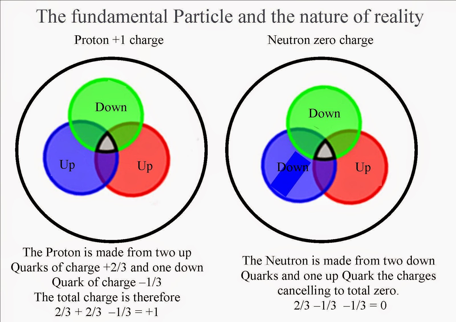 an analysis of the subatomic particles and the atom