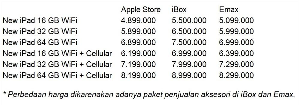 Daftar Harga New iPad di Indonesia
