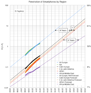 http://www.asymco.com/2014/01/07/when-will-smartphones-saturate/