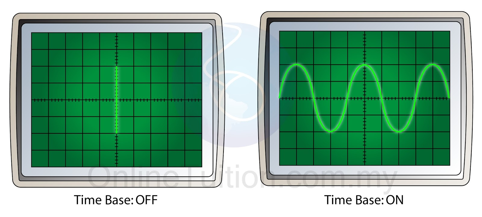 Uses Of Cathode Ray Oscilloscope Measuring Potential Difference Diagram Below Shows The Cro Display When Time Base Is On And Off
