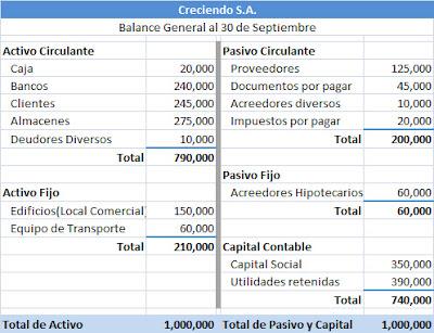 Balance+general+y+estado+de+resultados+de+una+empresa