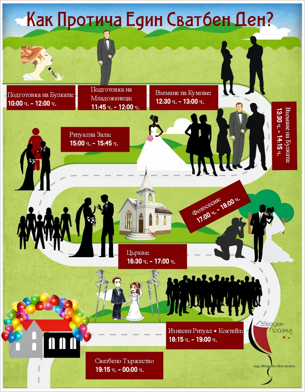 инфографика за протичането на едни сватбен ден