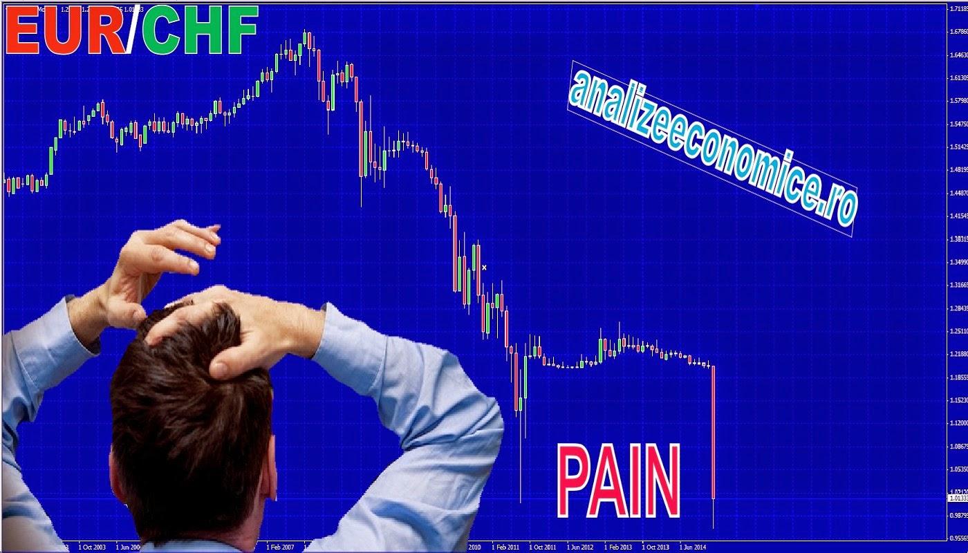 Ce bănci și brokeri au pierdut masiv pe aprecierea francului elvețian