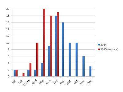 A graph showing 2014 and 2015 bike theft statistics.