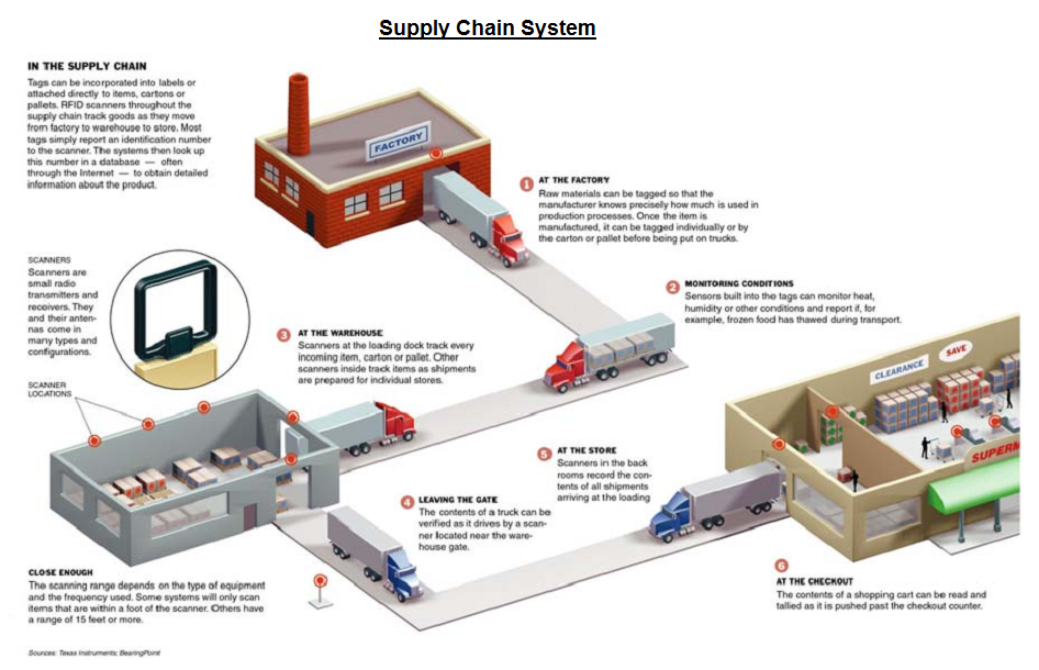 term paper supply chain management