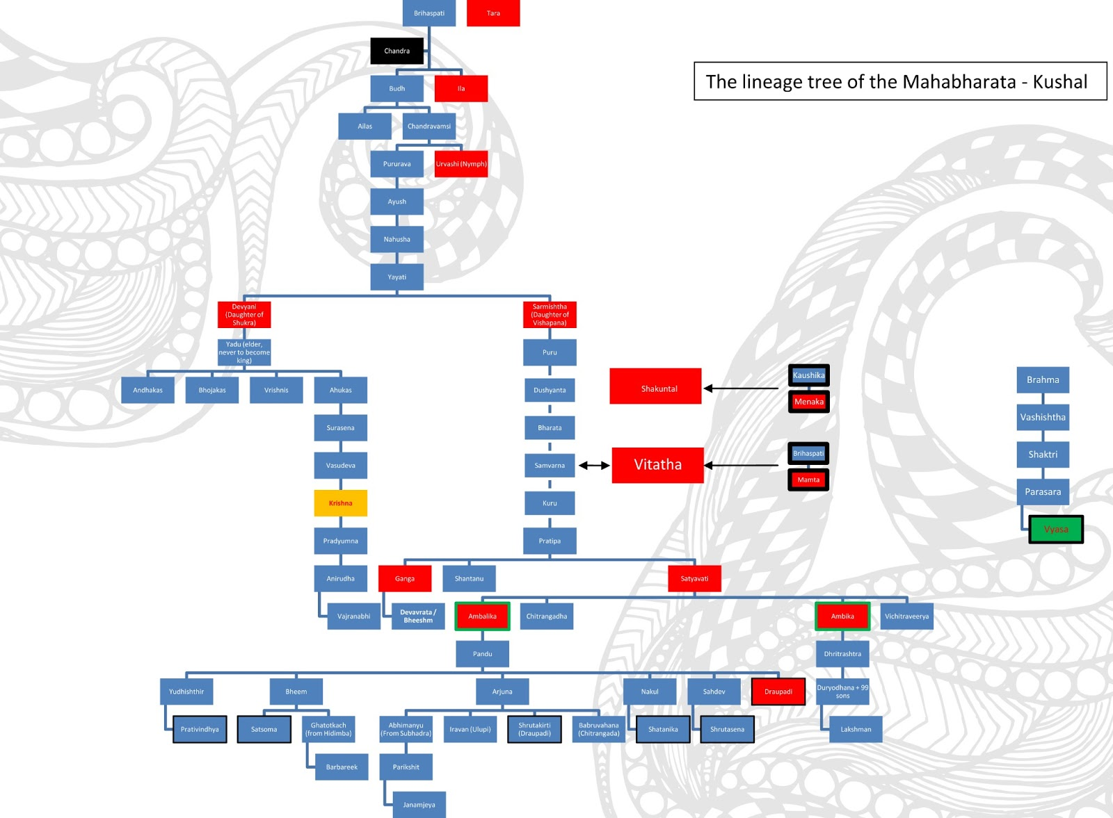 read kushal the mother of all confusions family tree of mahabharata