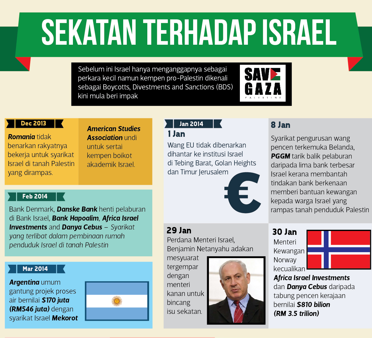 Sekatan Dunia Terhadap Israel