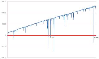Labouchere progression 10000 spins test graph