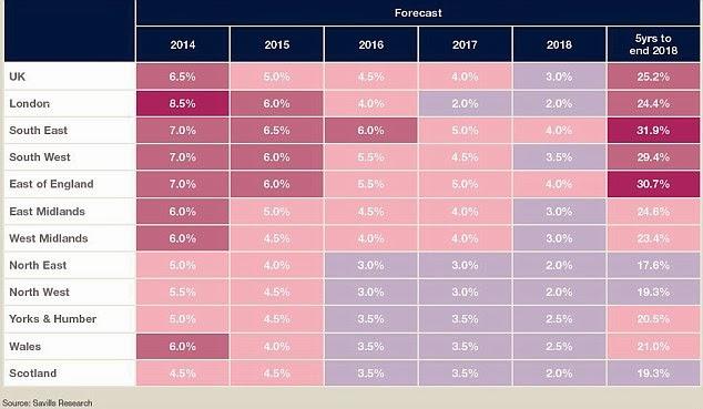 英國房地產漲幅五年預測