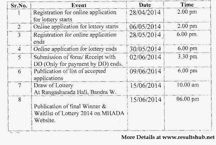 How to apply mhada lottery 2014 — photo 1