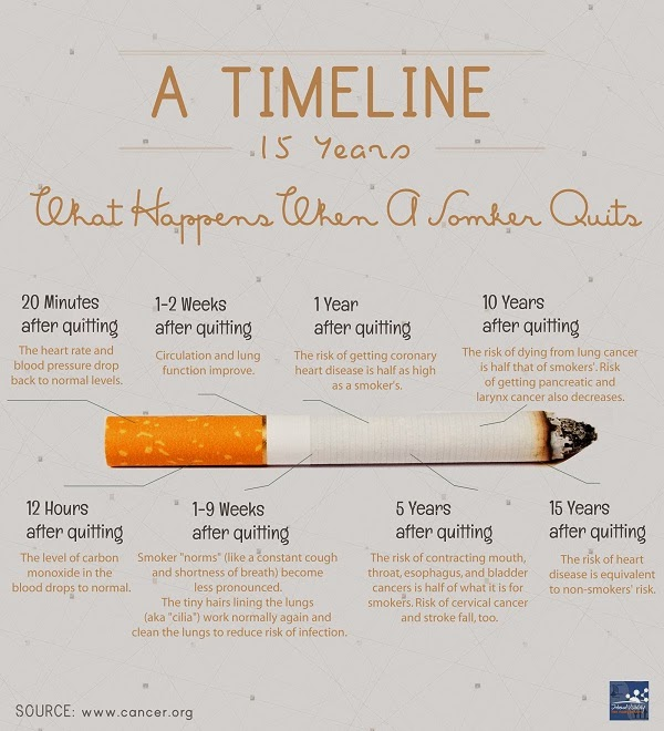 Health improvements smokers gets just after quitting smoking