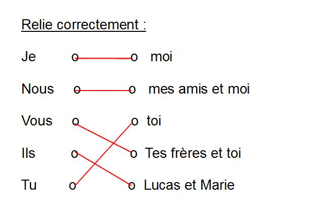 Cahiers De Vacances Koala Francais Ce1 Les Pronoms Personnels