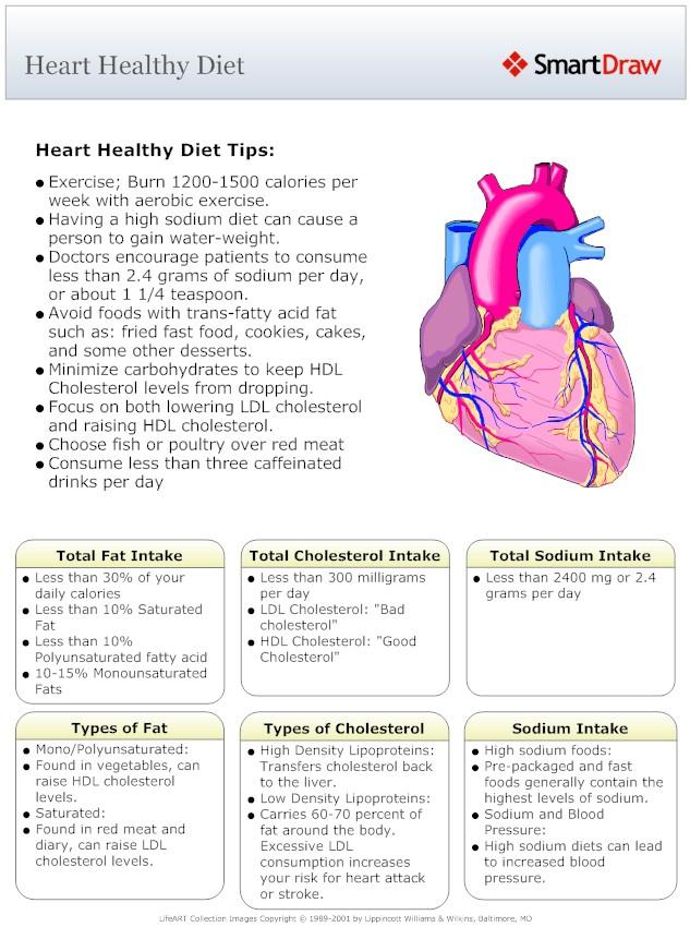 heart patient diet chart: Pharma cap healthy heart diet