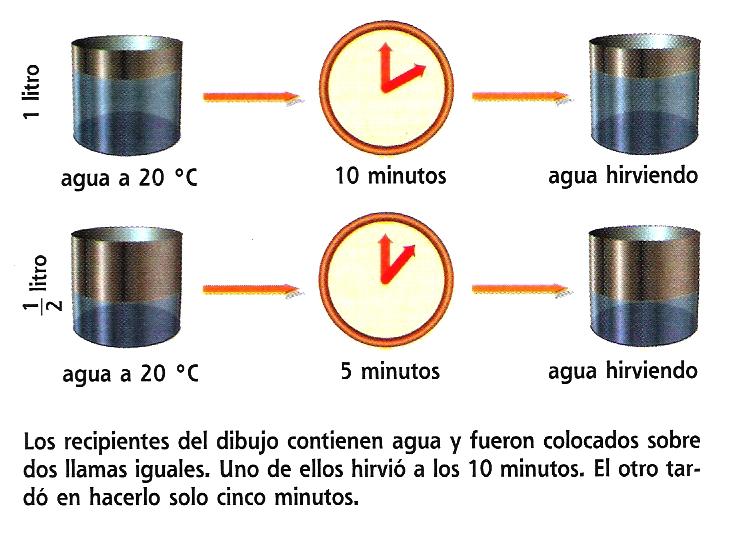 El calor es lo que hace que la temperatura aumente o disminuya si