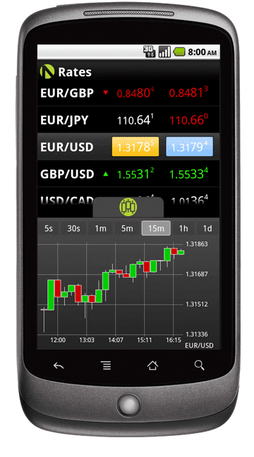 Forex on android