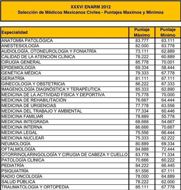 Medcontaste c mo puedo aprobar el enarm for Examen para plazas docentes 2017