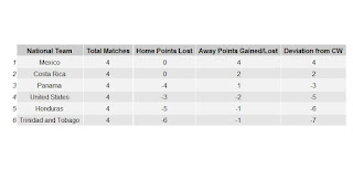 Alternative CONCACAF World Cup Qualification Table