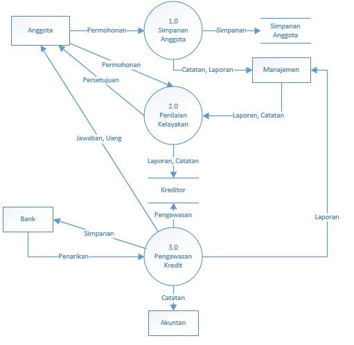 Contoh dfd level 0 part 1 menulis dan membaginya dfd level 0 untuk sistem informasi koperasi simpan pinjam ccuart Image collections
