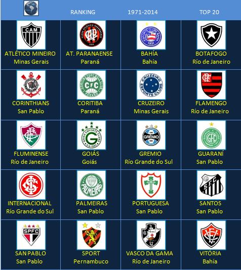 Escudo del Brasil Wikipedia la enciclopedia libre - Imagenes Del Escudo De Brasil De Futbol