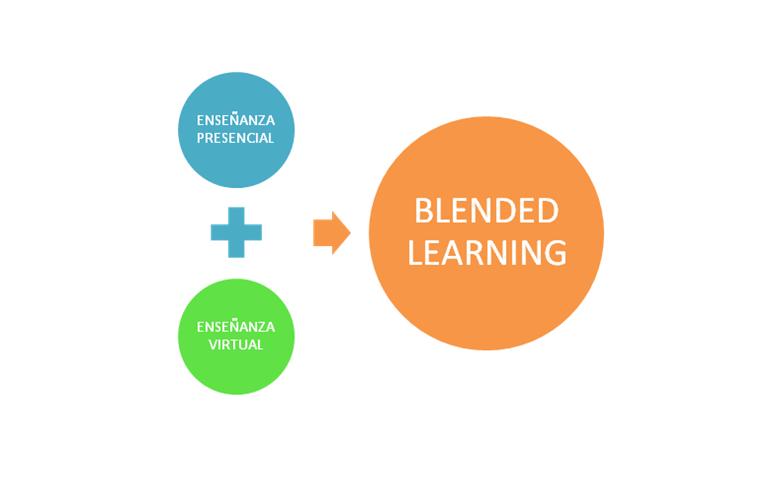 Modalidades De Educación Virtual - Lessons - Tes Teach