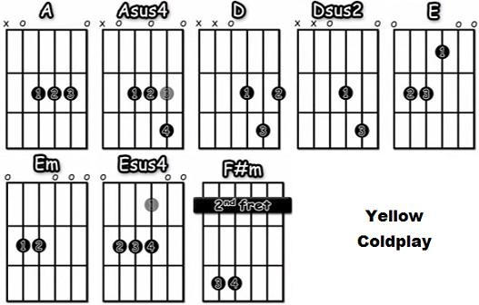 Yellow acordes guitarra acustica Coldplay