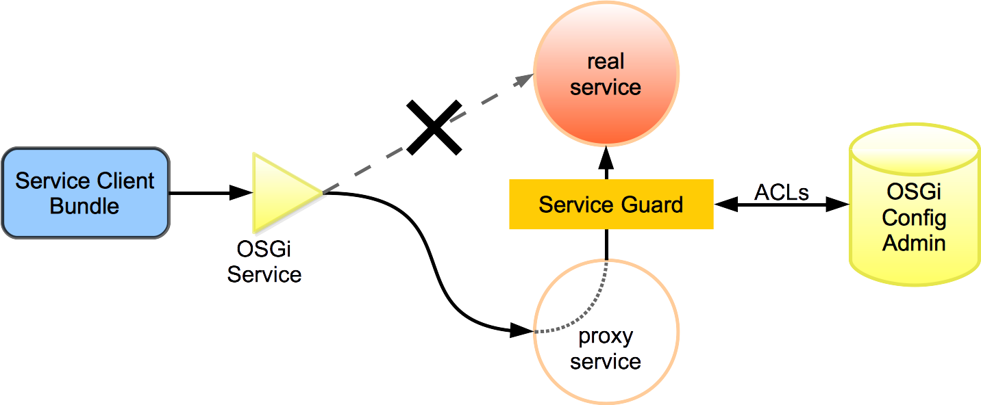 Coderthoughts role based access control for karaf shell the original service is hidden by osgi service registry hooks malvernweather Choice Image