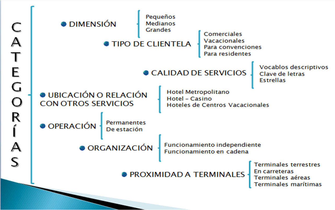 Tipos de Contabilidad: Contabilidad Hotelera