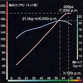 Toyota MR2 SW20 Type-V G Limited 3S-GE Beams redtop VVT-i JDM wykres charakterystyka przebieg dyno silnik