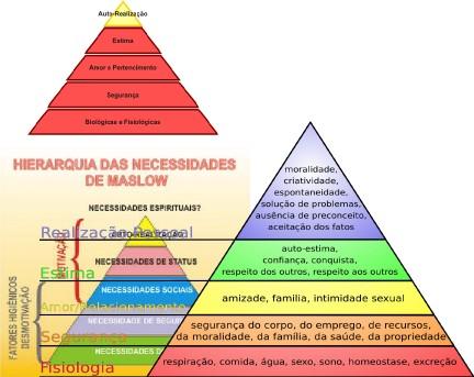 Motivao teoria de maslow na medida em que cada uma destas necessidades atendida a prxima torna se a dominante maslow separou as cinco categorias de necessidades em patamares ccuart Images