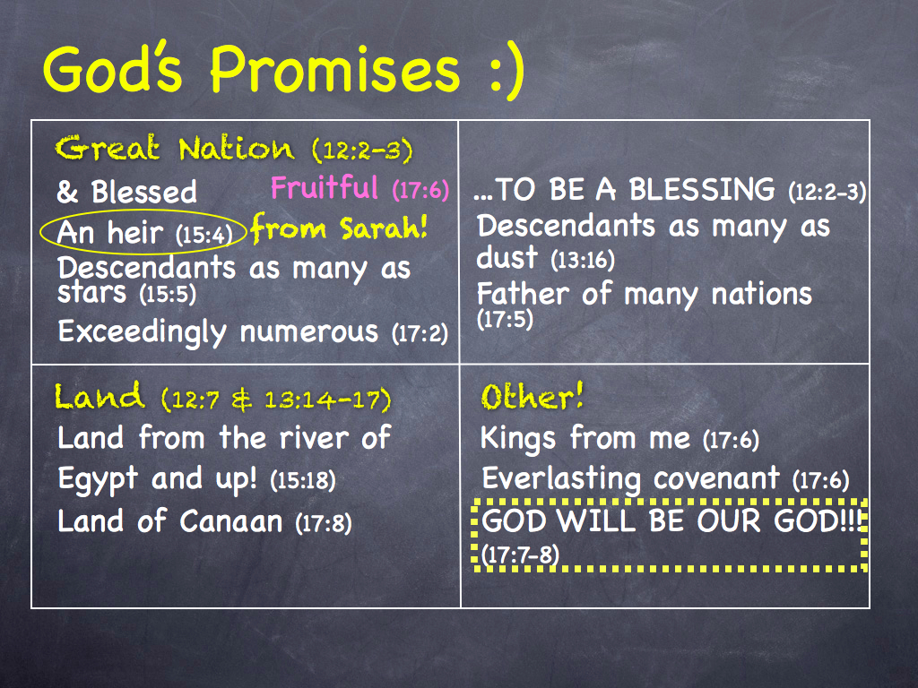 God's Bible Promises