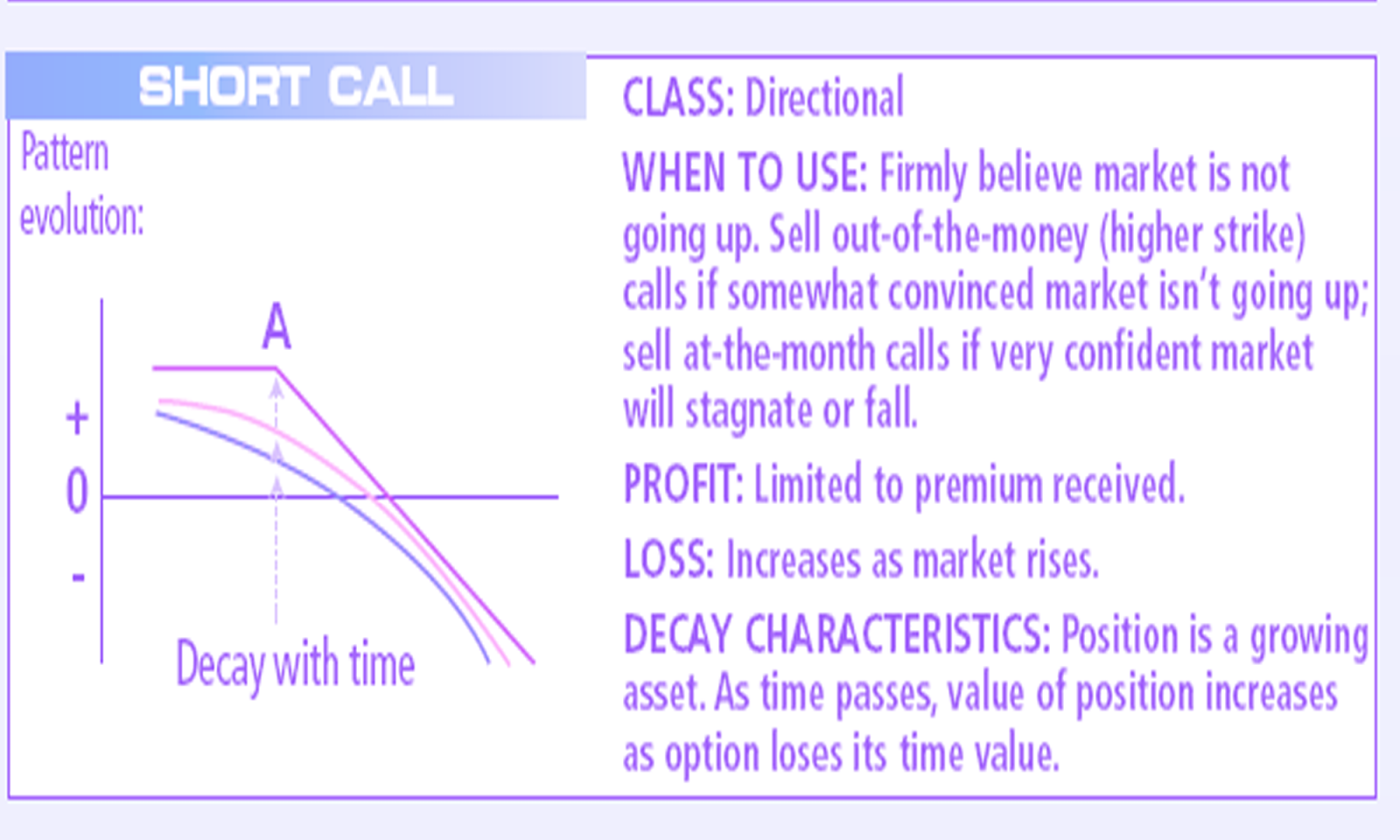 Call Options Strategies