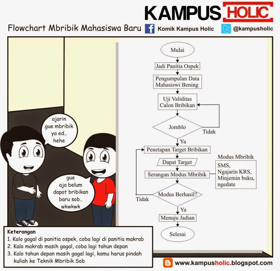 #545 Flowchart Mbribik Mahasiswa Baru