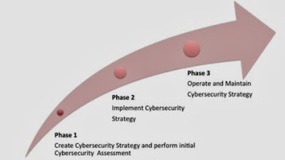 An Open Cyber Security Framework
