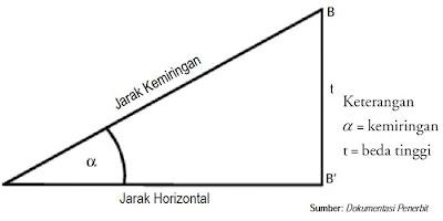 Jarak Miring dan Jarak Horizontal