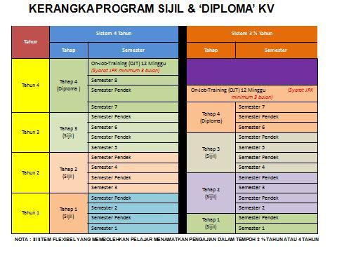 Kurikulum Kolej Vokasional (KV)