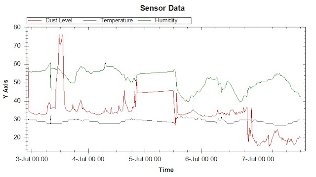 Arduino Air Quality Monitor Graph