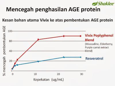 Kesan penggunaan Vivix ke atas pembentukan AGE protein