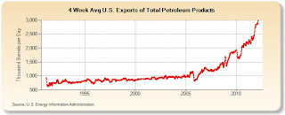US EIA chart of oil product exports