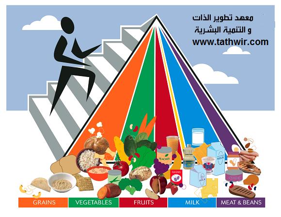 العناصر الغذائية الاساسية للجسم  و الحاجة اليومية منها Scientific Nutrition